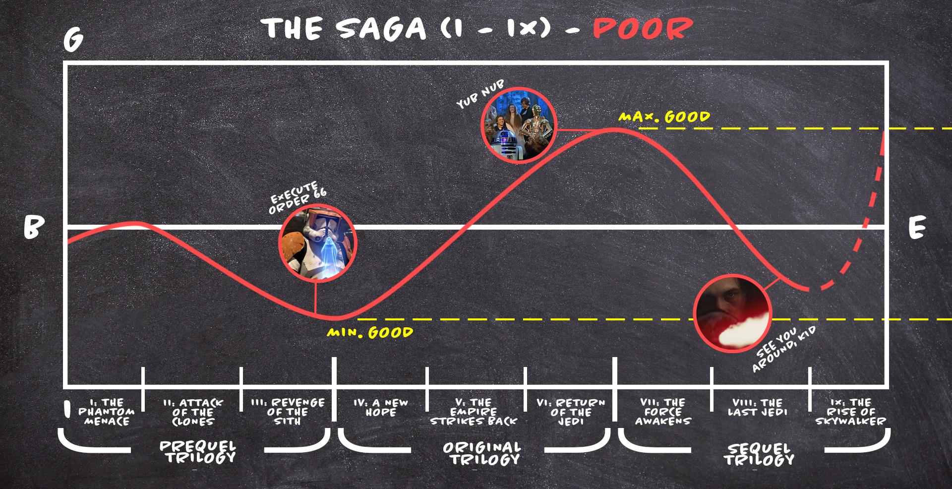 Saga Option 1