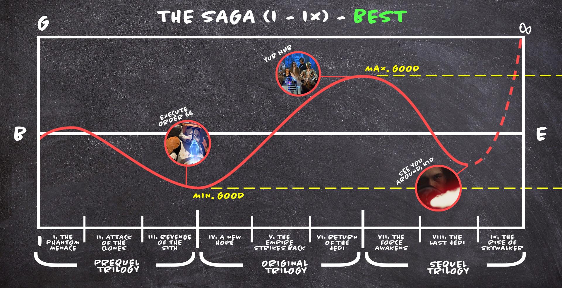 Saga Option 3